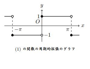 級数 展開 例題 フーリエ